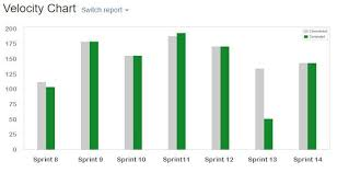 Velocity Chart Using Jira Following Scrum Approach