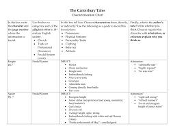 Canterbury Tales Character Chart The Canterbury Tales