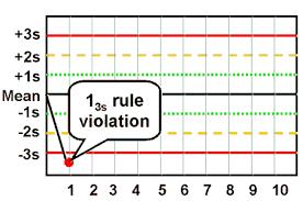 Levy Jenning Chart