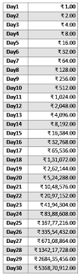 2 Rupees Saving Chart Would You Rather Want Rs 5 Crore Now Or A Rupee Doubled
