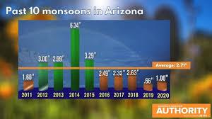 La Niña means Phoenix winter will likely be drier, warmer than