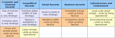 Operation Plan Outline Lets Define Strategic Tactical And Operational Planning Riskope