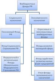 Финансовая система России структура и особенности Реферат Рисунок 2 Внебюджетные фонды Российской Федерации 6 232