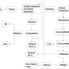 Corn Dry Down Chart Flow Chart Of Dry Milling Process Relative To A Plant For