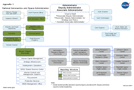 Organizational Assessment Of The National Aeronautical And