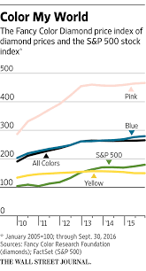 Fancy Color Diamond Price Chart Demand Soars For Colored Diamonds The Wall Street Journal