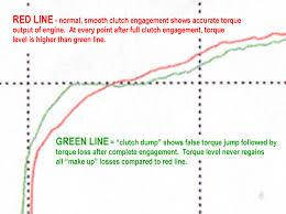 How a lightweight flywheel works