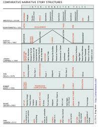 Story Structure Chart 6 Storytale Man Narrative Story