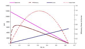 Dc Motor Calculations Calculating Torque Micromo