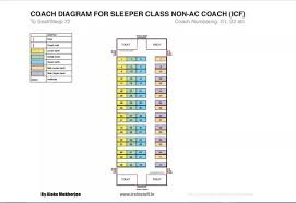 Train Bogie Chart Has The Indian Railways Increased The Number Of Seats In The
