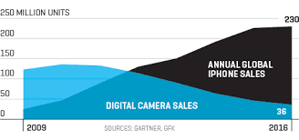 See The Apple Iphone Slay The Digital Camera In One Graph