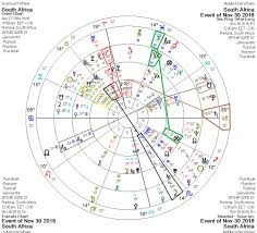 Libertarian Astrology