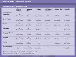 Floplast Gutter Compatibility Chart