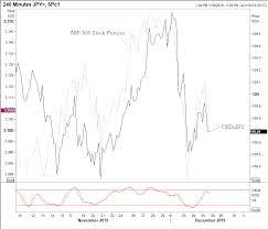 Black Swan Chart Pattern Currency Currents Black Swan Capital