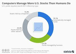 Auto Trade Value Chart Chart Computers Manage More Stock Than Humans Do Statista