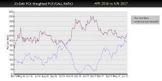 Fcx Put Call Ratio Says Time To Buy Freeport Mcmoran Inc Fcx