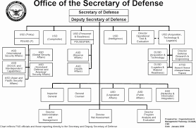 Defense Intelligence Agency Organization Chart 2019