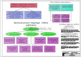 еализация инвестиционного проекта строительства культурно  8 Управление