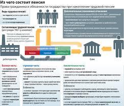 Пенсии по случаю потери кормильца в РФ курсовая cкачать Популярные запросы картинок