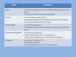 SCH 3U1 – Elements and the Periodic Table TermComments Element are ...