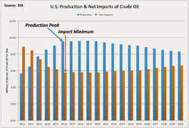 Us Oil Production And Imports Chart Dumb And Dumber U S Crude Oil Export Peak Oil News And