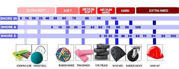 Rubber Hardness Comparison Chart Shore Hardness Explained