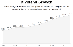 Living Off Dividends In Retirement Intelligent Income By