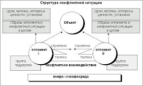 Внешнеполитический конфликт Реферат Поэтому структура конфликта может рассматриваться и как структура конфликтной ситуации