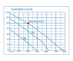 Pump Curve Chart Pump Performance Curves Oase Living Water
