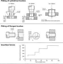 Du Bushing Size Chart Bushings And Plain Bearings Fitting And Mounting Ast