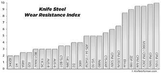 Ranking The Steel Ranking Articles Knife Steel Nerds