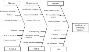 Ishikawa Chart Of Causes Of Problems Of Anodising Process Of