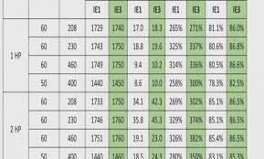 Iec Frame Size Chart Motor Frame Sizes Chart Iec Foxytoon Co