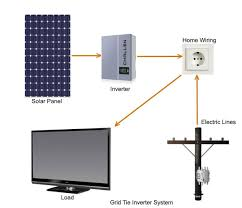 solar power inverter types of solar panel inverters grid tie or synchronous power inverter systems