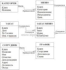 Курсовая работа автоматизация кафе база данных delphi dipcurs Структура базы данных курсовой работы