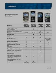 Blackberry Comparison Chart 2014 How The Blackberry Curve 8320 Differs From Other Models Zdnet