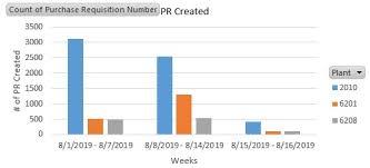 Column Chart Break Down By Series Technical Implementation