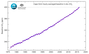 Safe Carbon Dioxide Levels Chart Southern Hemisphere Joins North In Breaching Carbon Dioxide
