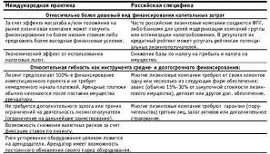 Дипломная работа Предложения по совершенствованию применения  Дипломная работа Предложения по совершенствованию применения лизинга в компании ru