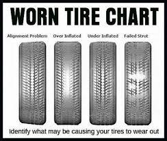 Vehicle Repair And Damage Car Care Repair And Maintenance