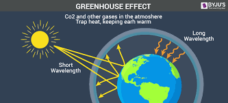 green house effect greenhouse effect overview of greenhouse gases and its effects