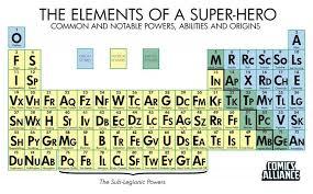 Characteristics Of A Superhero Teaching Superheroes Attributes Of Superheroes