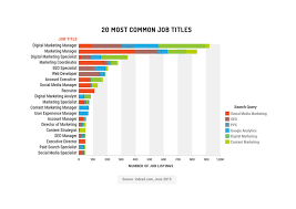 Most Common Job Inbound Marketing Jobs Study Which Skills Are In Demand