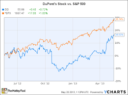 Facebook Share Price History Chart Is Now The Time To Buy Dupont Stock Seattlepi Com