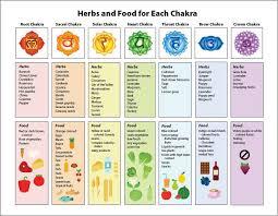 Chakra Poster On Healing Herbs Food Chakra Chart Chakra