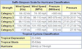 Hurricane Category Chart Levelsofahurricane Hurricanes501