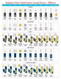 Army Nco Ranks Chart What Us Military Ranks Are Commissioned Officers And What