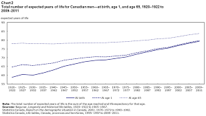 Life Expectancy 1920 1922 To 2009 2011