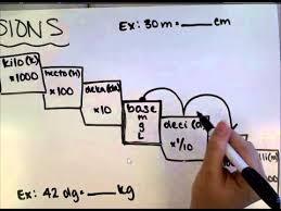 Physics Conversion Chart Physics Metric Conversion Review
