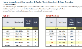 Cnn Ratings Chart Yesterdays House Impeachment Hearings Day 1